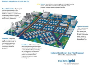 Americas Energy Future a smart grid city