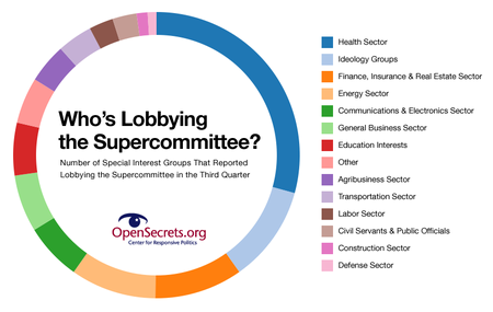 lobbying-the-supercommittee-thumb-450x285-6952