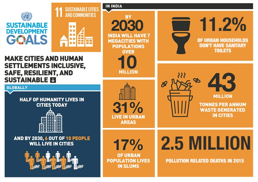 SDG-GOAL-11-1