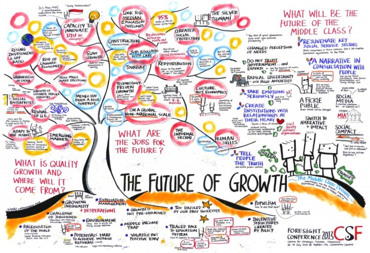 Future-of-Growth-1024x701